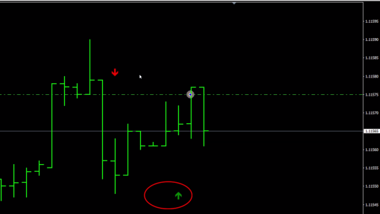 BUY signal from this MT4 repainting indicator is about to disappear soon