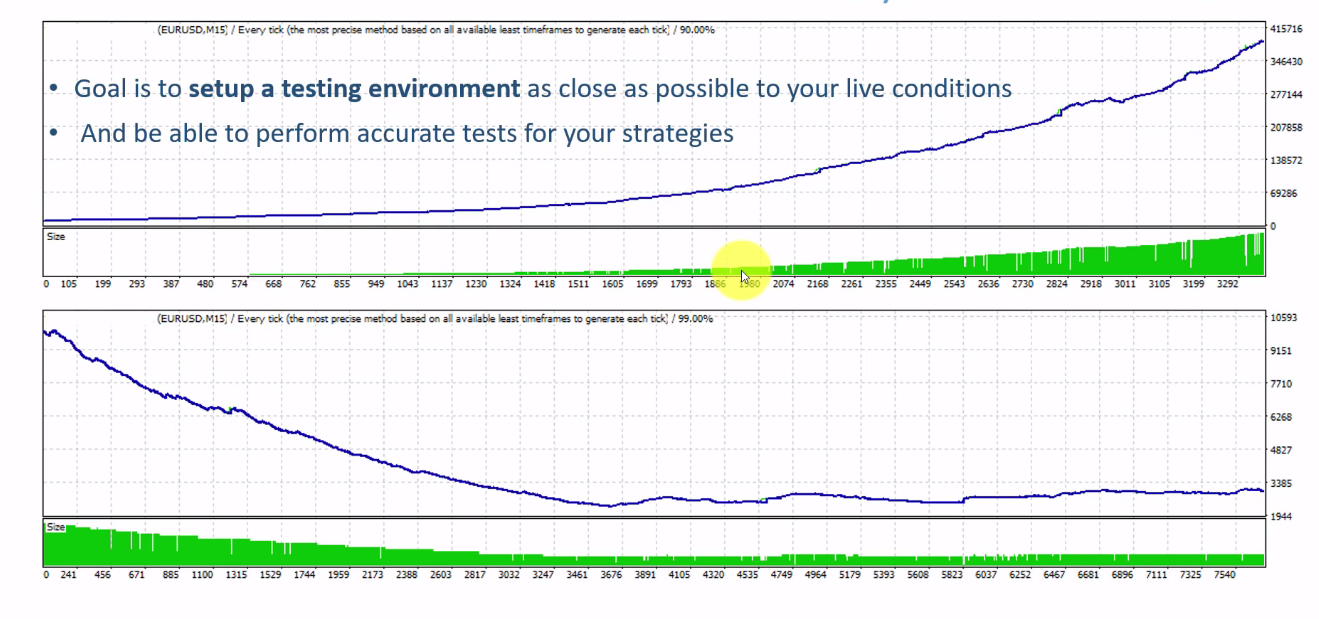 example of back tests that did not show similar results on different trading environments