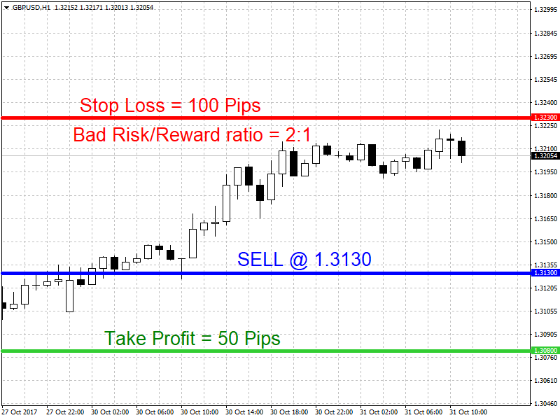 Bad Risk to Reward ratio 2:1 trade on GBPUSD.