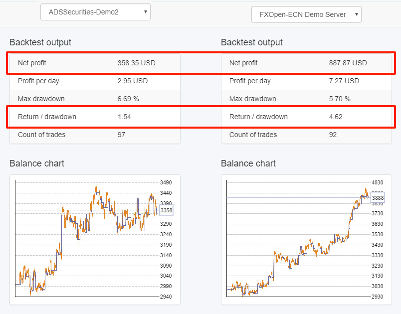 Different broker data produces different backtest-results. Tested on ADS Securities and FxOpen.