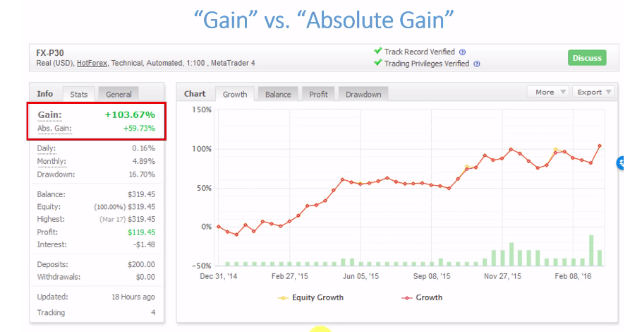 The diagram illustrates the difference between gains and absolute gains