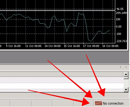 What to do if your MT4 says No connection? If at the bottom-right corner your MetaTrader 4 says No connection or Common error then it has trouble connecting to the trading server. There are a few ways to solve this but the one that usually helps is to close MT4 and start it again. Useful article: How to Fix MT4 connection problems.
