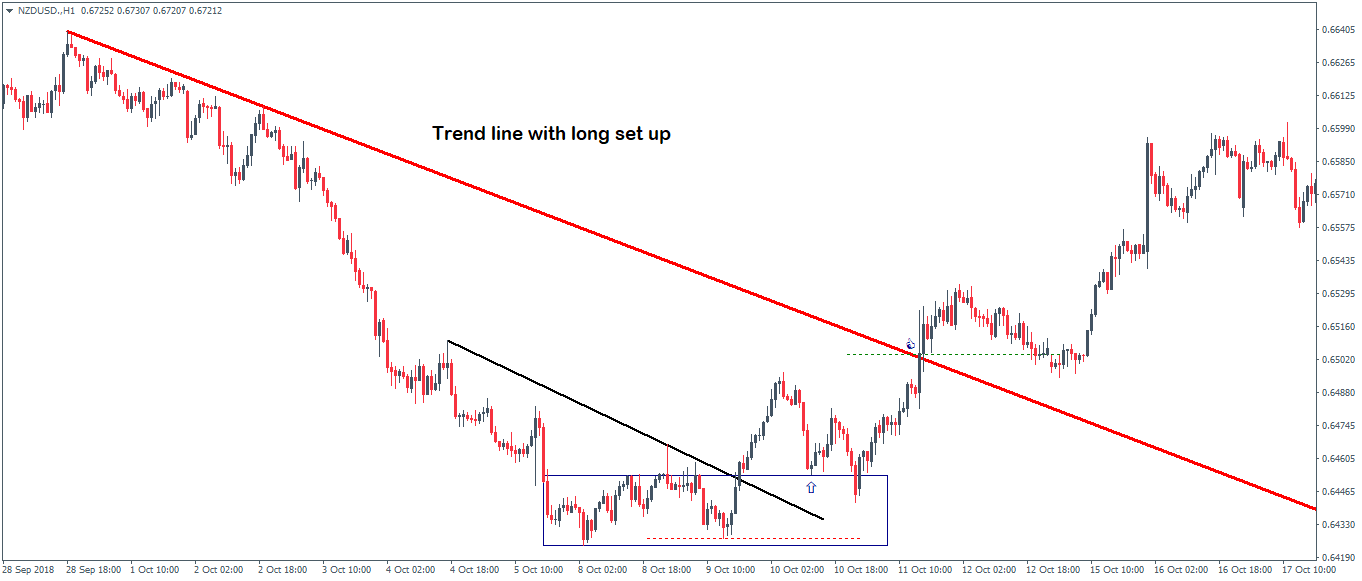 Figure 3 Trend line with a long setup