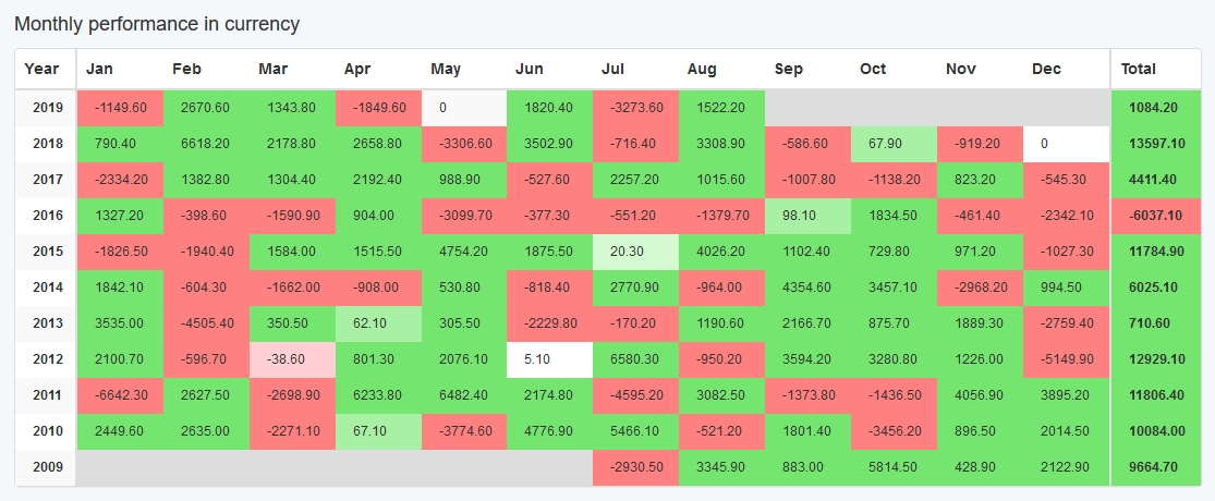 Monthly performance in currency When looking at monthly performance, it looks quite good I must say. It is not perfect, but it is good. Remember, perfect strategies with perfect equity curves that do not have any losing week are too good to be true. Usually, they use some tricks to show you that perfect equity curve. In FRF, each strategy never has more than one trade open at the same time (unless you combine multiple strategies into Portfolio). Moreover, FRF strategies never use martingale, grid trading, or any dirty tricks like that. This fact adds lots of confidence.